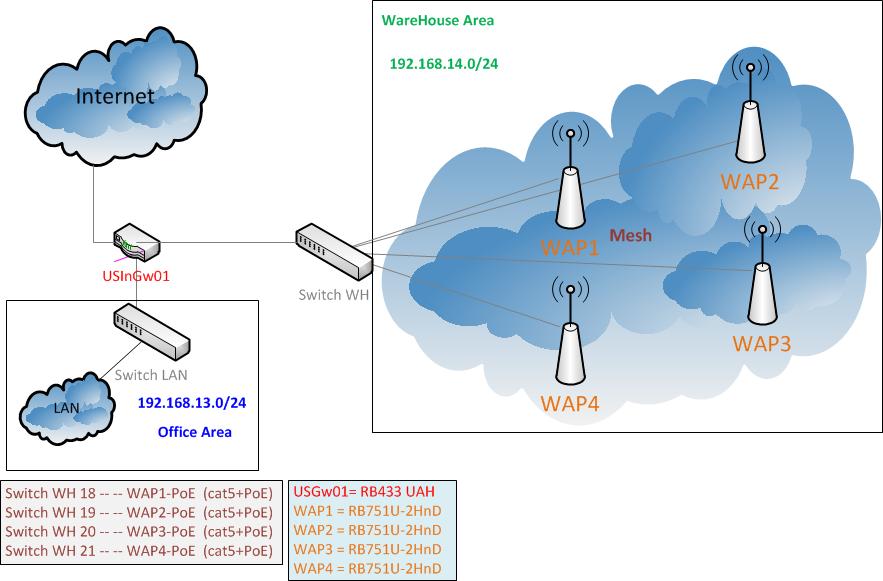 mikrotik:conf:wifi_mesh [Eureka Moment Wiki]